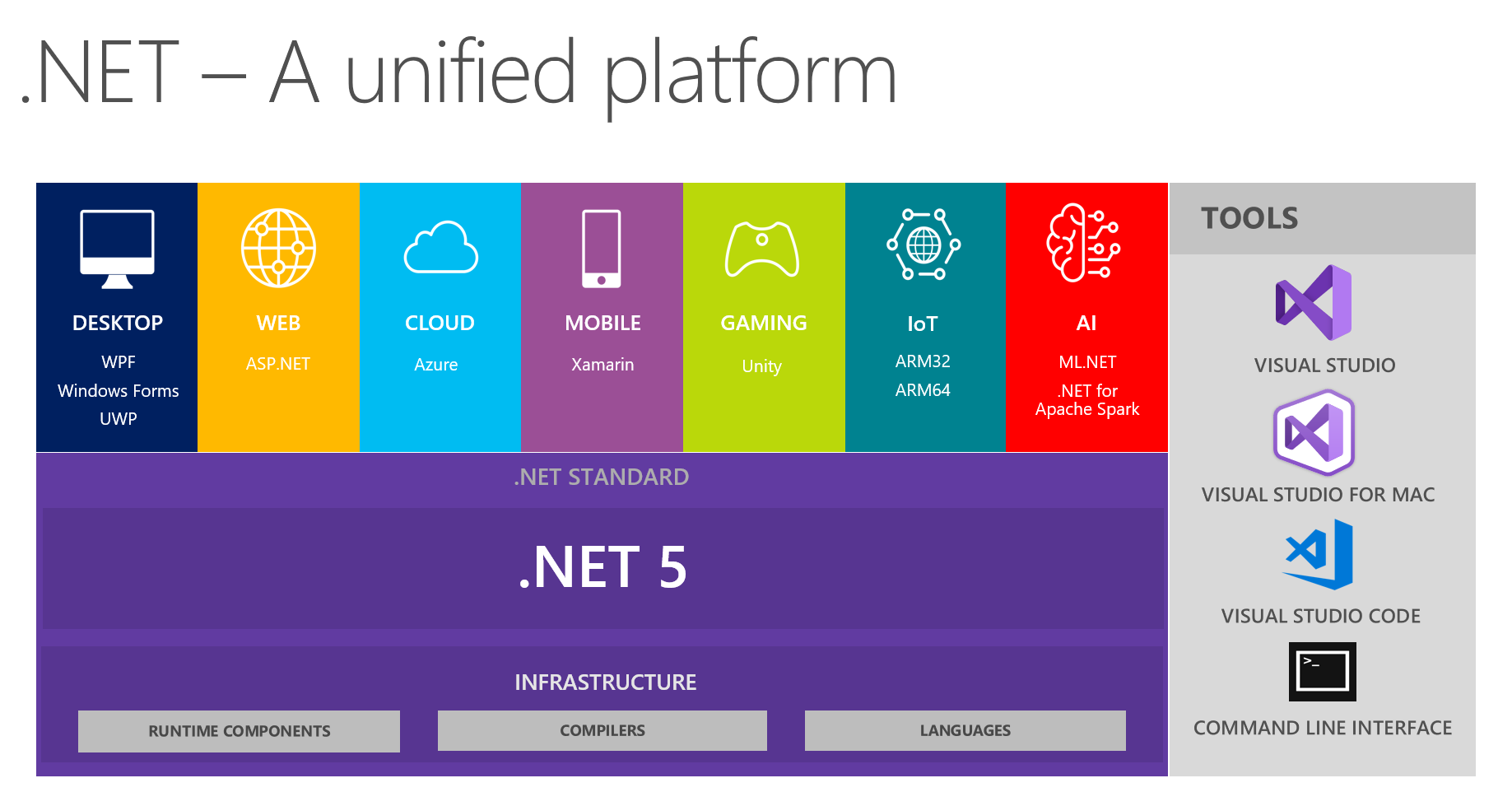 .NET Core: Time to Move On from .NET Framework